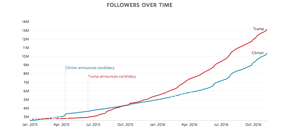 Aumento de Seguidores desde que se anuncio la candidatura de cada candidato.